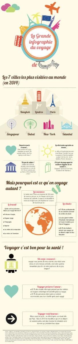 infographie_voyage_Trampolinn